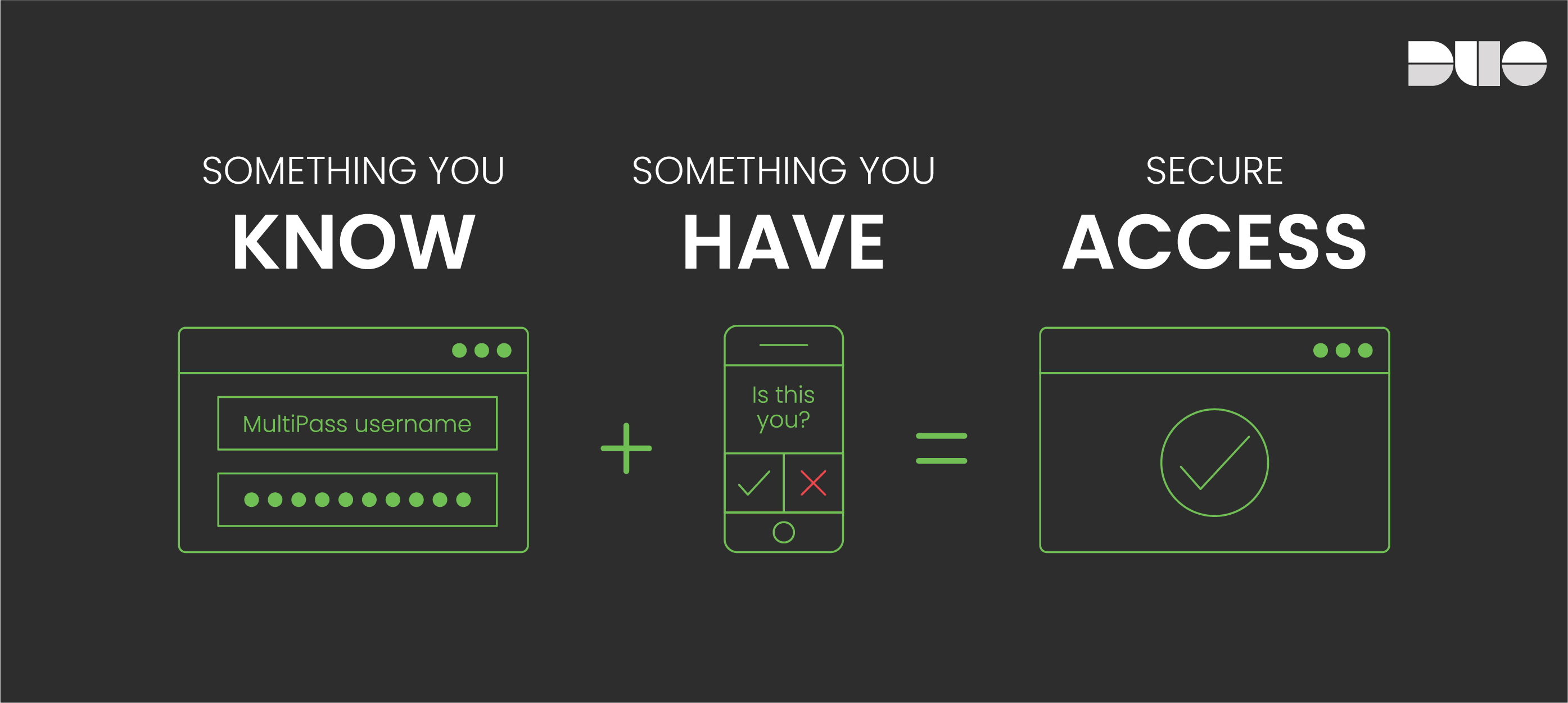 Graphic: Something You Know + Something You Have = Secure Access
