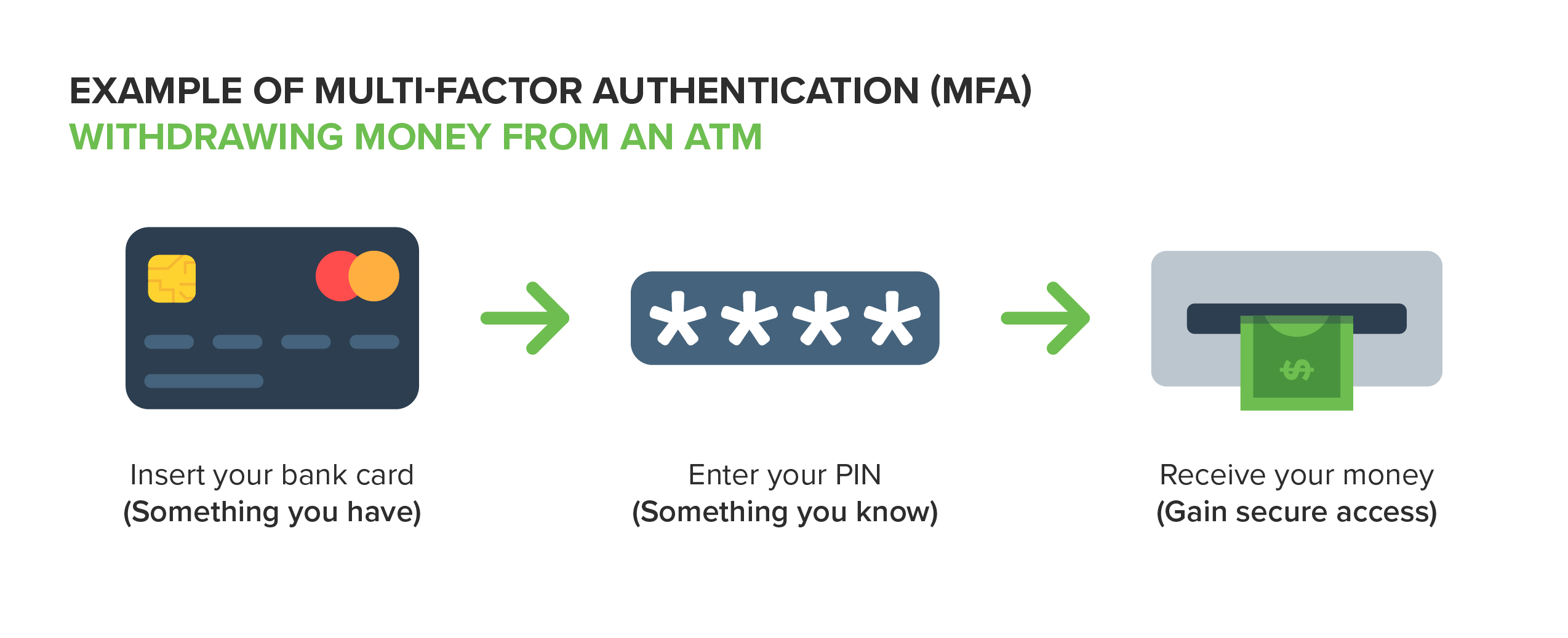 Graphic: MFA Withdrawal from ATM Example