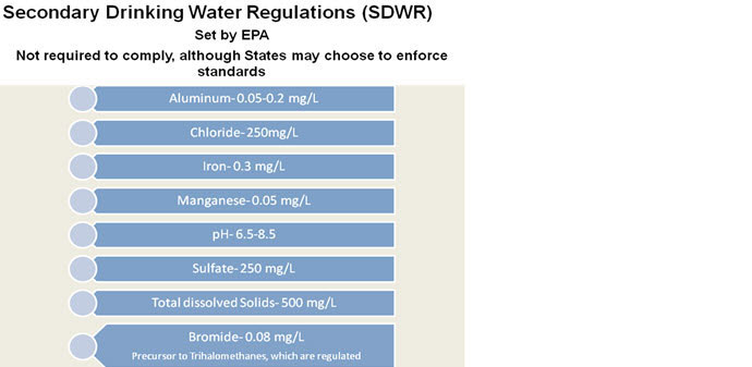 Secondary Drinking Water Regulations