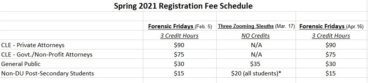 Fees Table