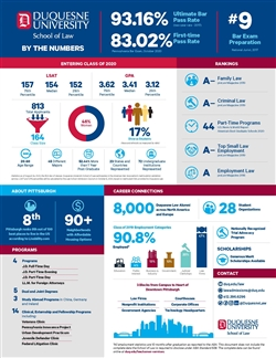 School of Law by the numbers
