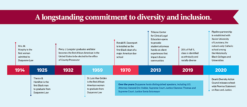 Graphic of timeline of significant diverse events at DU Law
