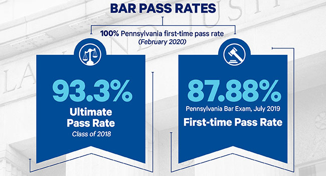 Bar Pass Rates_93.3 ultimate bar pass and 87.88 first time July 2019