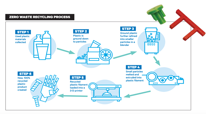 graphic of recycling process