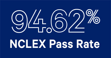 Graphic of NCLEX pass rate of 94.62%