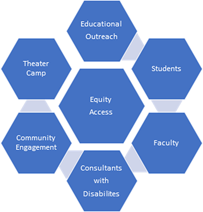 Equity Access organization map