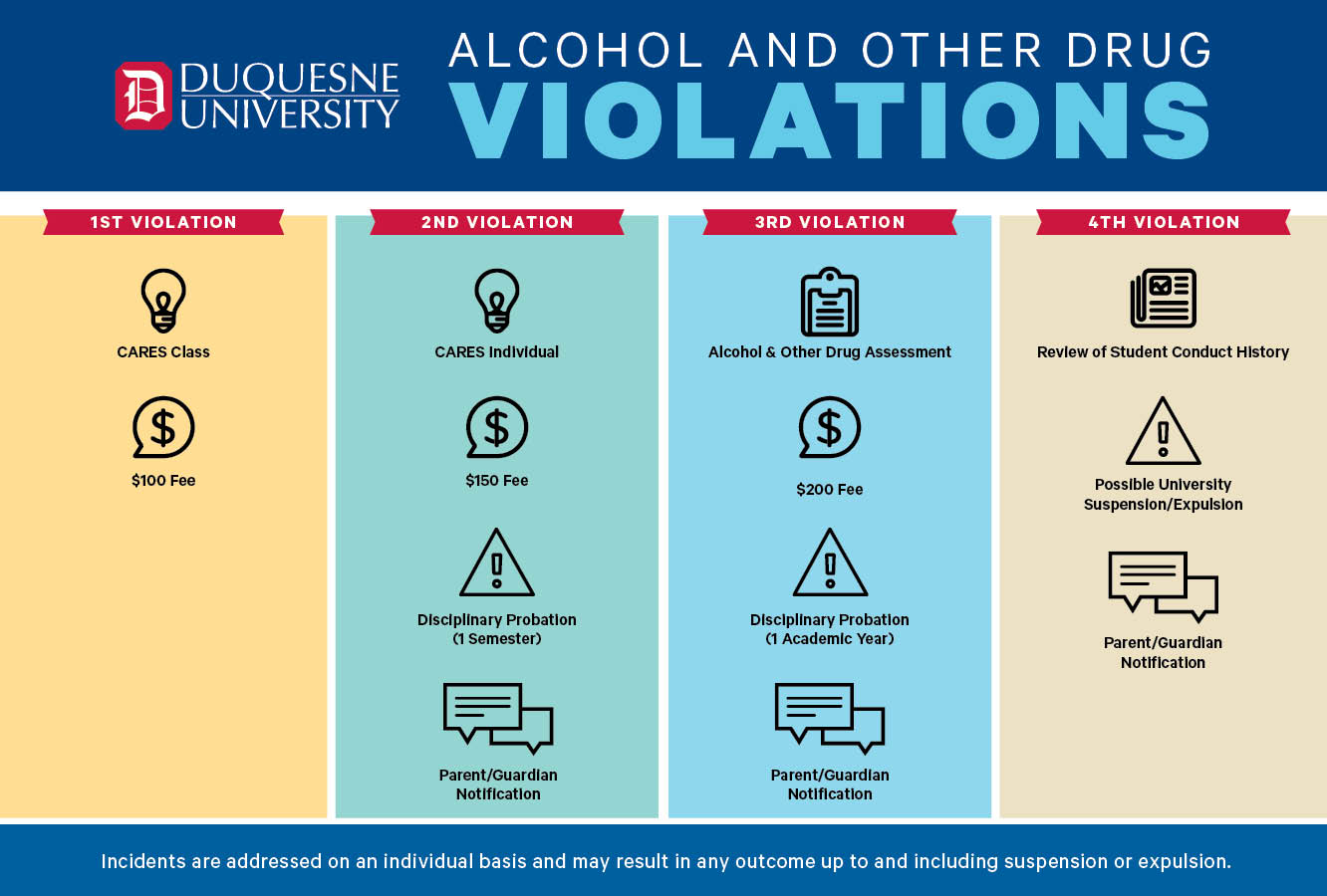 An infographic that explains the consequences for violating the Duquesne University Alcohol and Drugs Policy